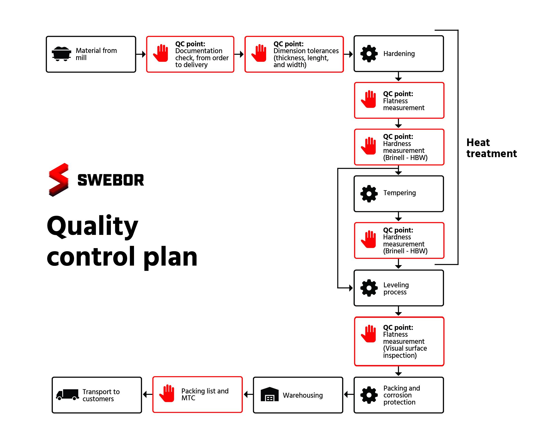 Swebor QC plan